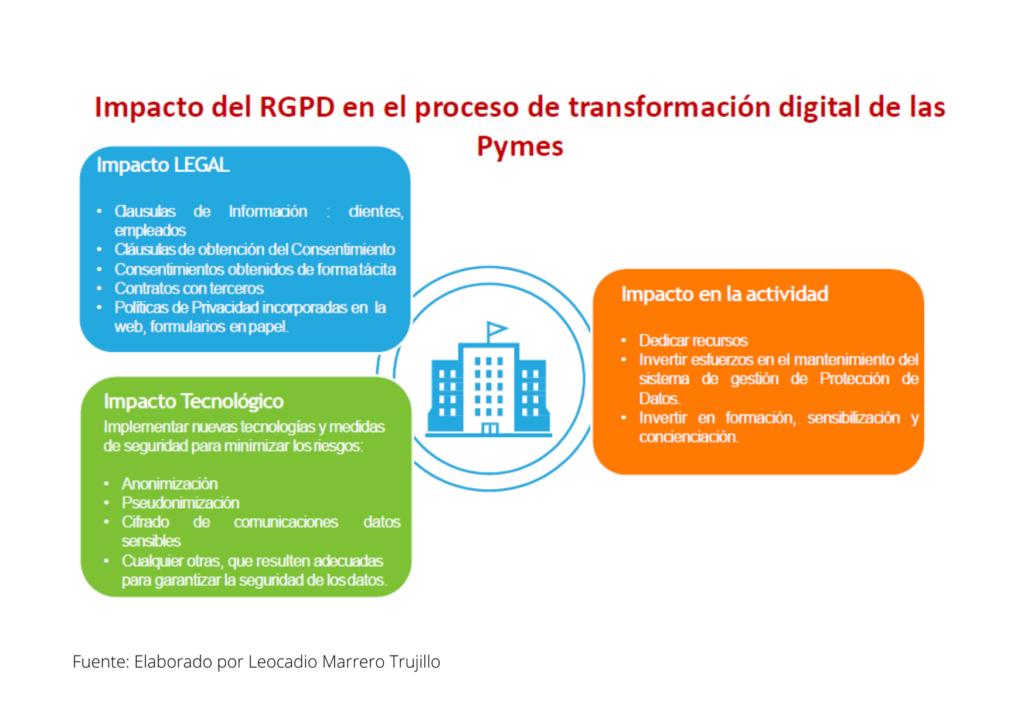 Impacto del RGPD en el proceso de transformación digital