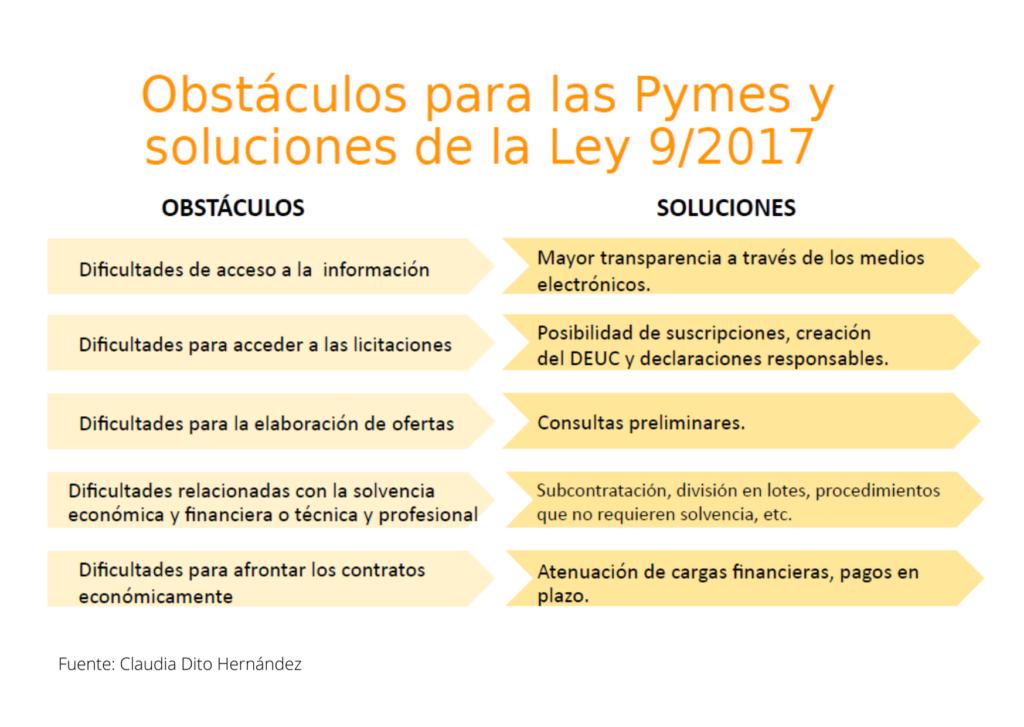 Cuadro soluciones ley contratación pública