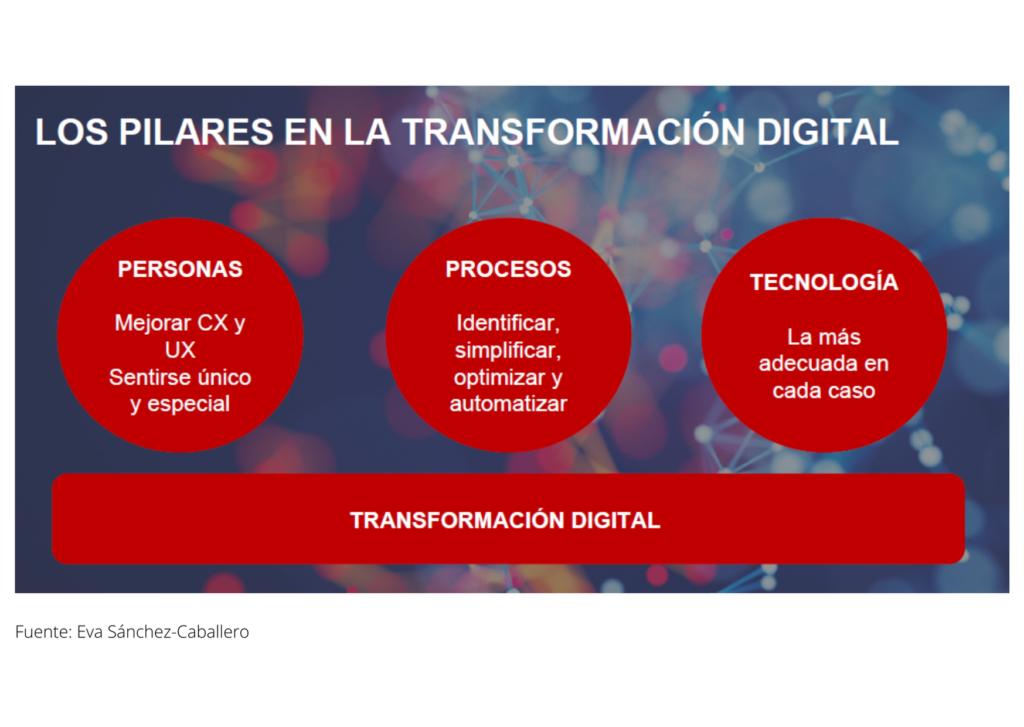 Pilares transformación digital